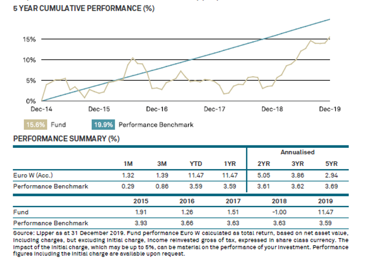 Graph of cumulative performance and performance summary