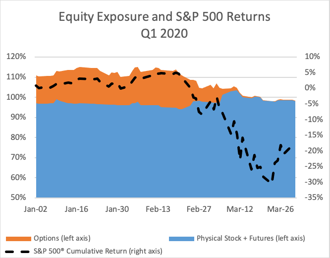 Equity Exposure and S&P 500 Returns Q1 2020