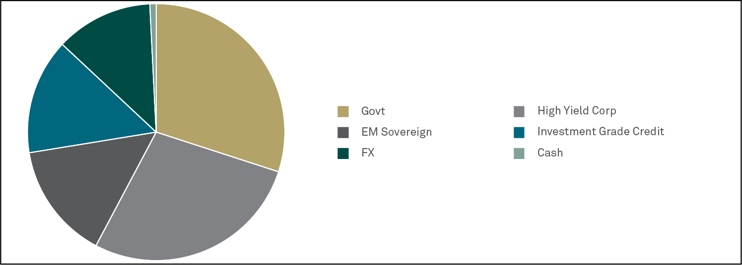 Graph_BNY_Mellon_Sustainable_Global_Dynamic_Bond_Fund1