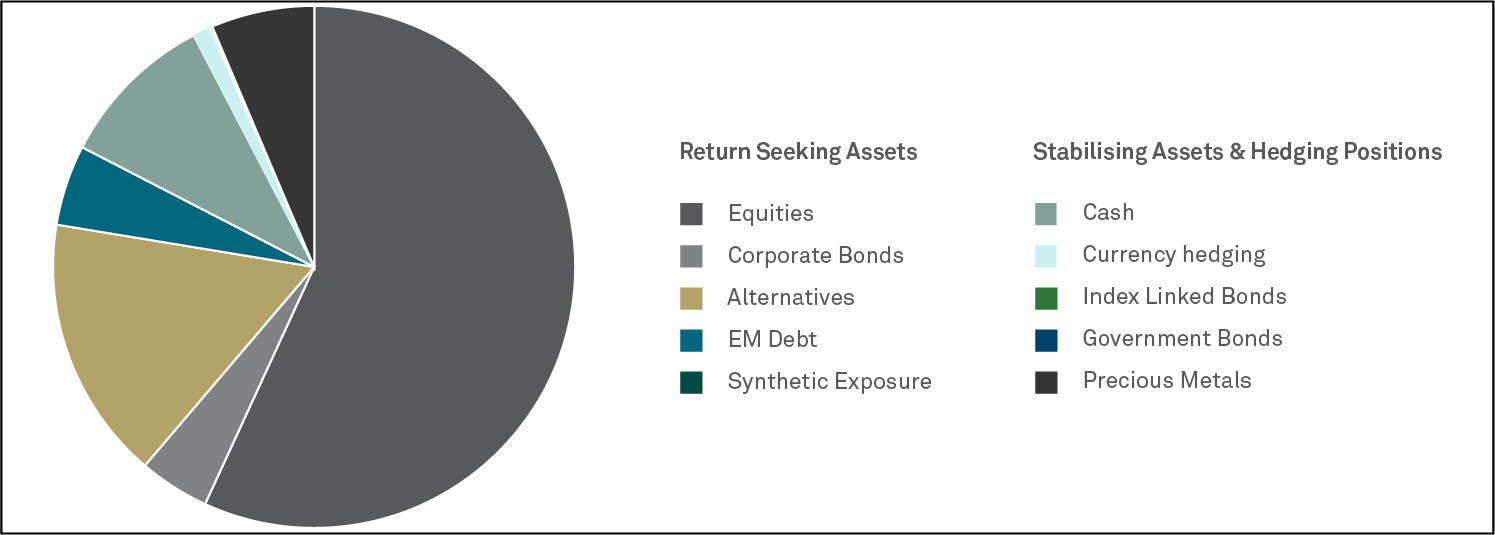 Graph2_BNY_Mellon_Sustainable_Global_Real_Return_Fund